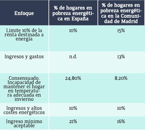 % hogares en situación pobreza energética Madrid